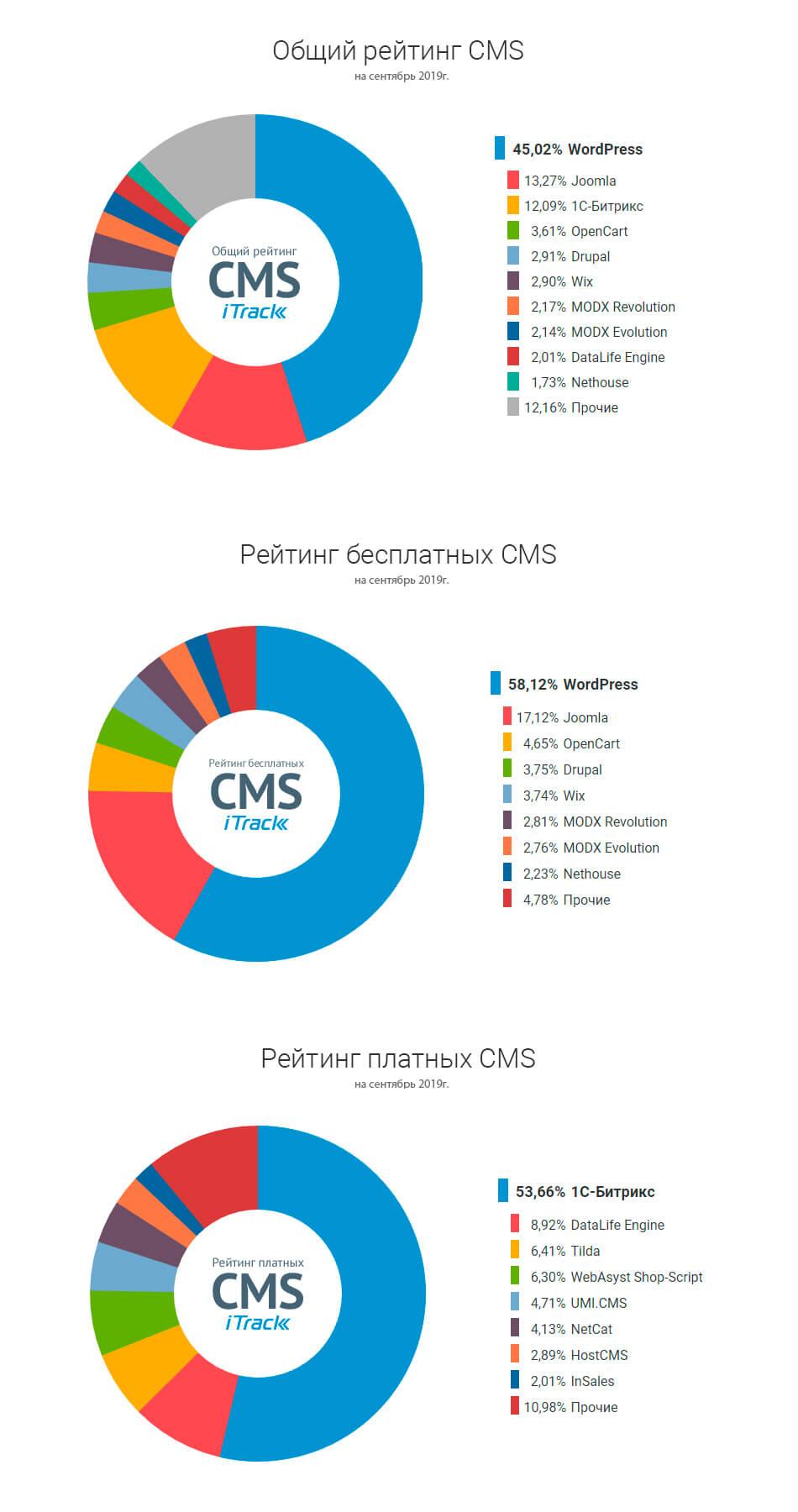 Рейтинг CMS на сентябрь 2019г